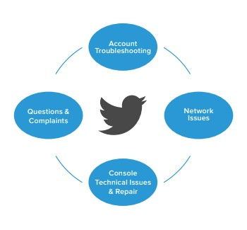 Customer Support on Twitter Case Study - SYKES