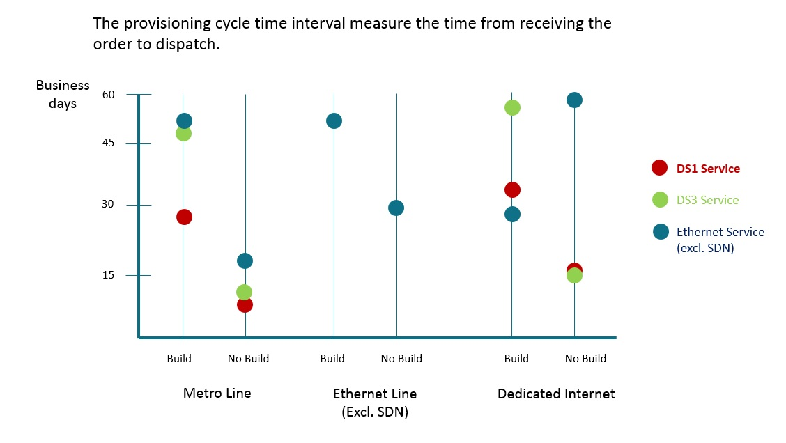 Outsourced Enterprise Broadband Provisioning Improves Time
